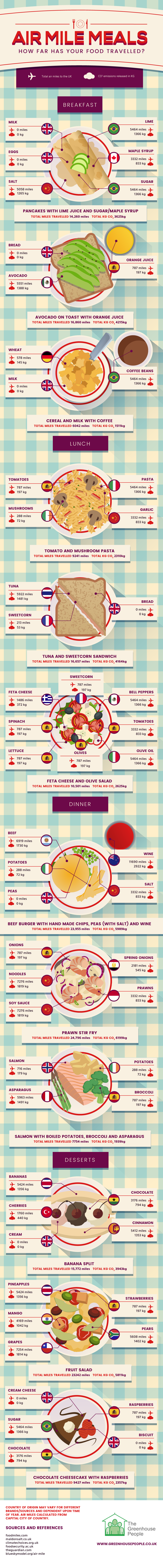 Air Mile Meals Infographic